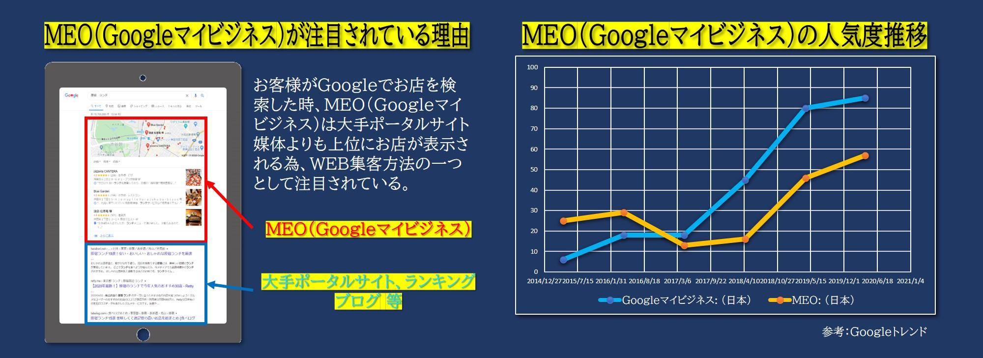 Ⅱ.MEO(Googleマイビジネス)が注目されている理由
