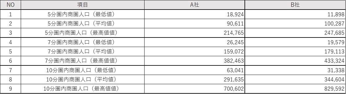 ロードサイド型焼肉店の商圏人口における出店立地戦略
