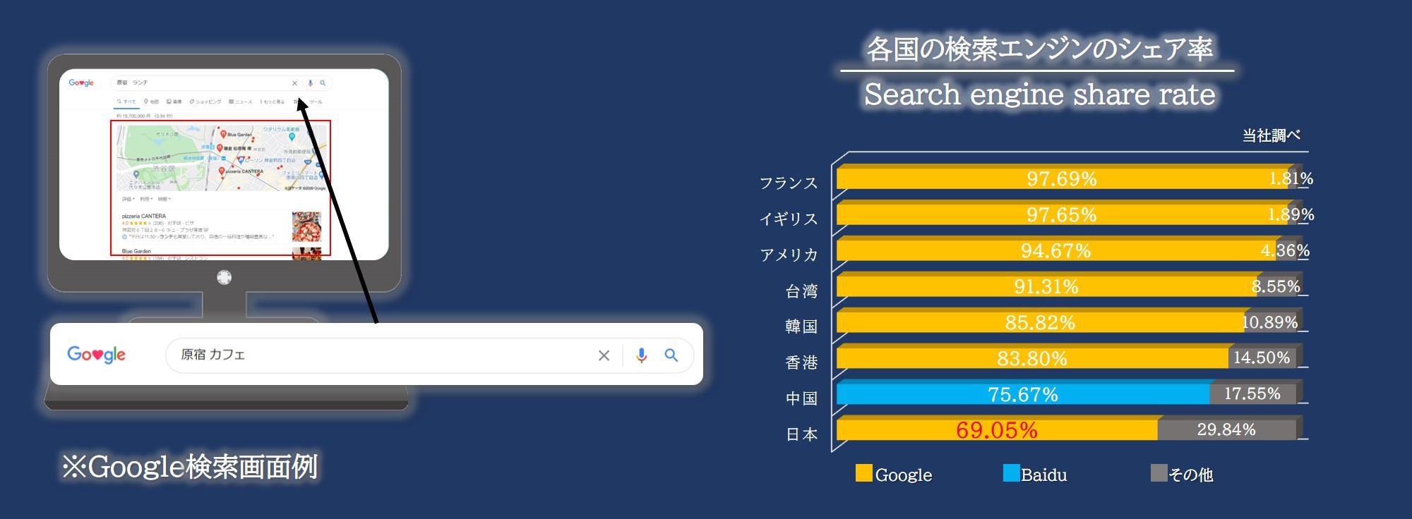 Ⅰ.MEO(Googleマイビジネス)とは何⁉