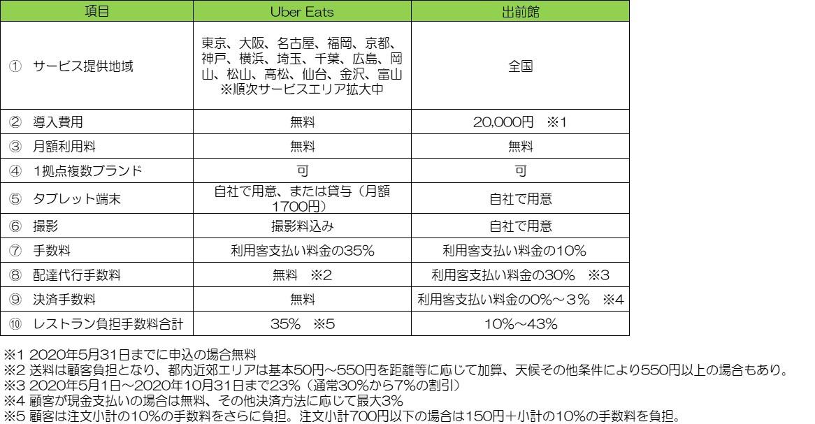■Uber Eats(ウーバーイーツ)と出前館の利用料比較表