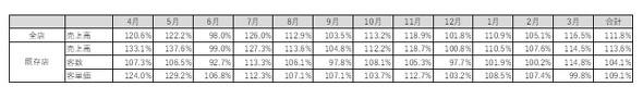 コロナ禍におけるケンタッキーフライドチキンの売上推移