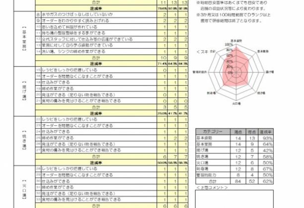 付録 ホール&キッチン評価シート(簡易版)